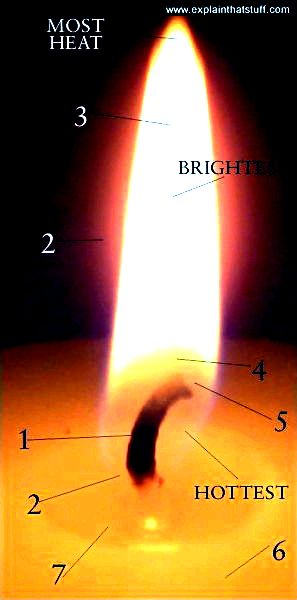 Labelled photo showing temperatures of different parts of a burning candle flame