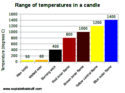 Bar chart showing the range of temperatures in different parts of a burning candle flame
