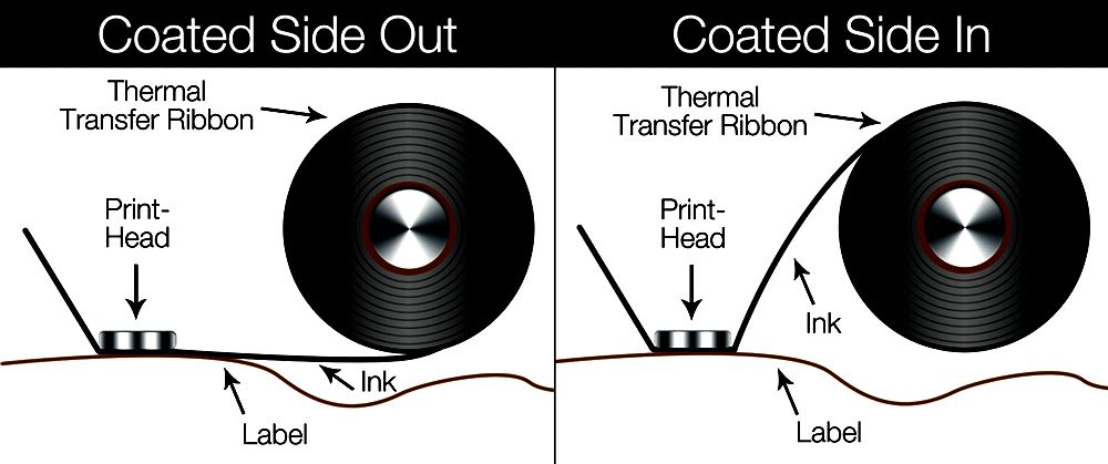 Comprehending the different thermal transfer ribbon materials onlinelabels com Ministry for